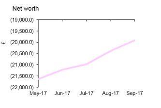 sep17 net worth.JPG