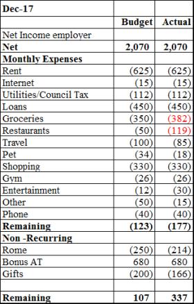 dec17 budget results