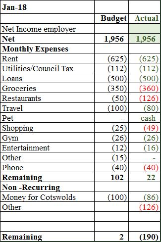 jan18 budget results