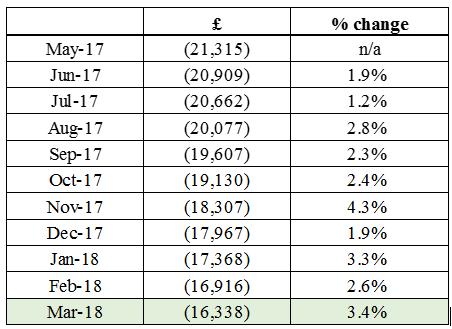 net worth percent change